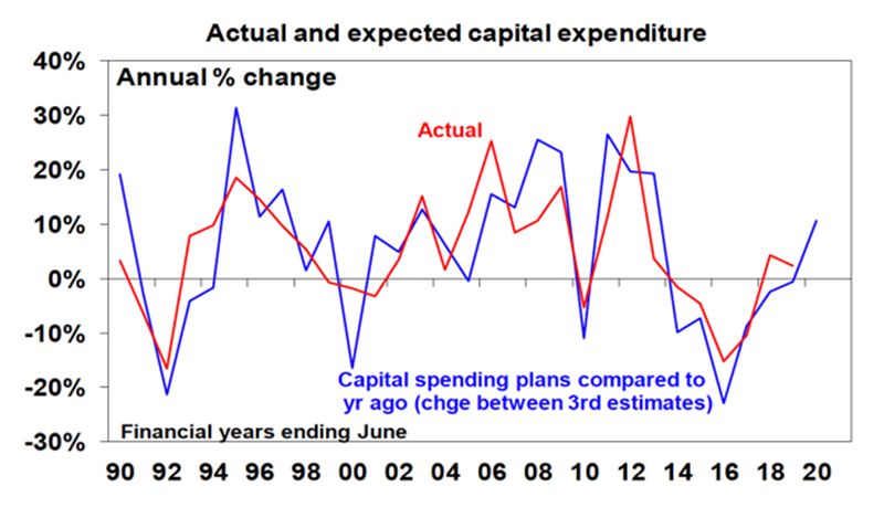 Actual expected capital expenditure