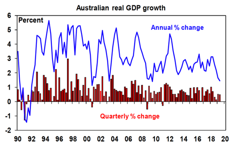 Real Australian GDP Growth