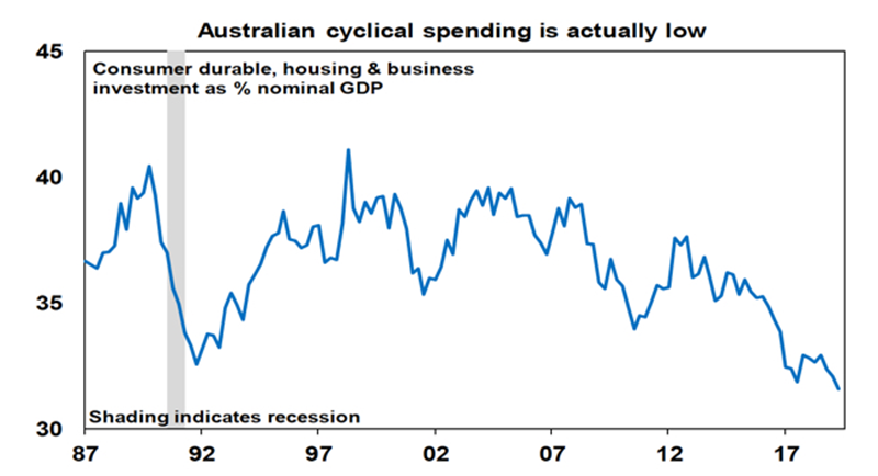Australian cyclical spending low