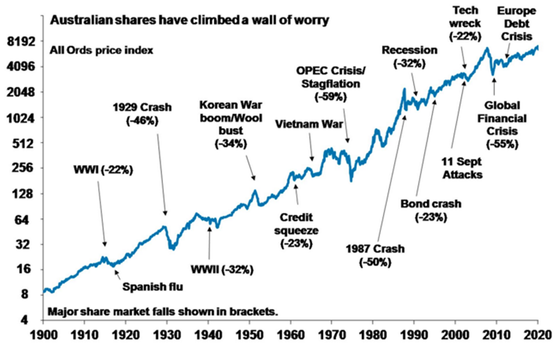sfp e14 002 Australian shares climb a wall of worry
