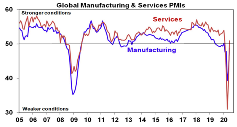 2019 20 global manufactiring and service pmi
