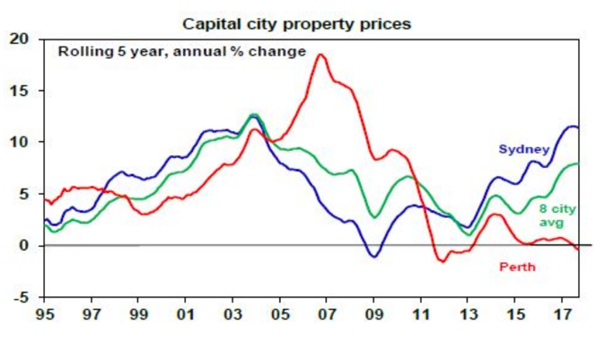 graph - capital city property prices