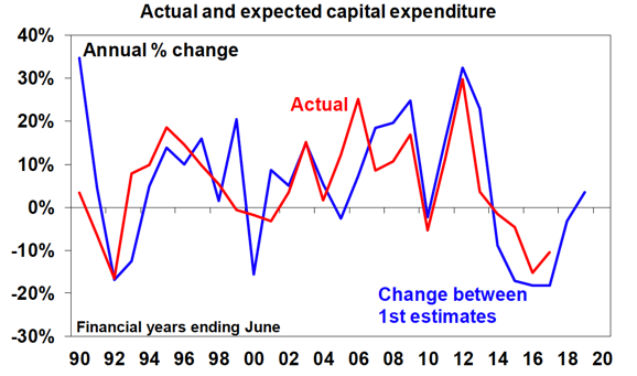 AU Expected Capital Expenditure