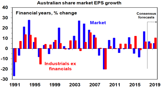 AU Share & EPS Growth